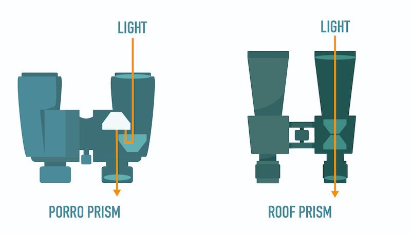 porro vs roof binoculars